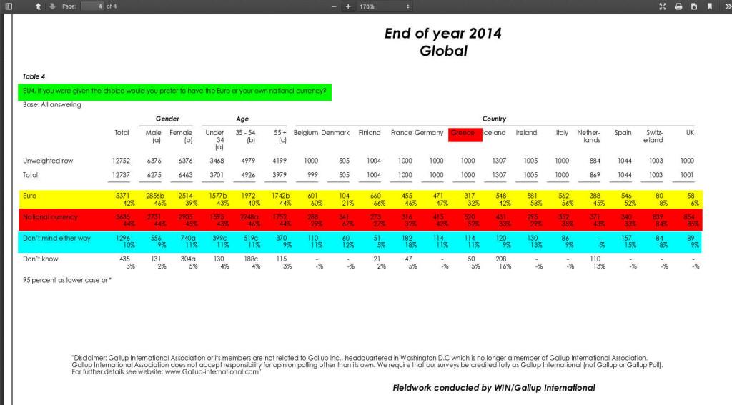 Gallup-Euro